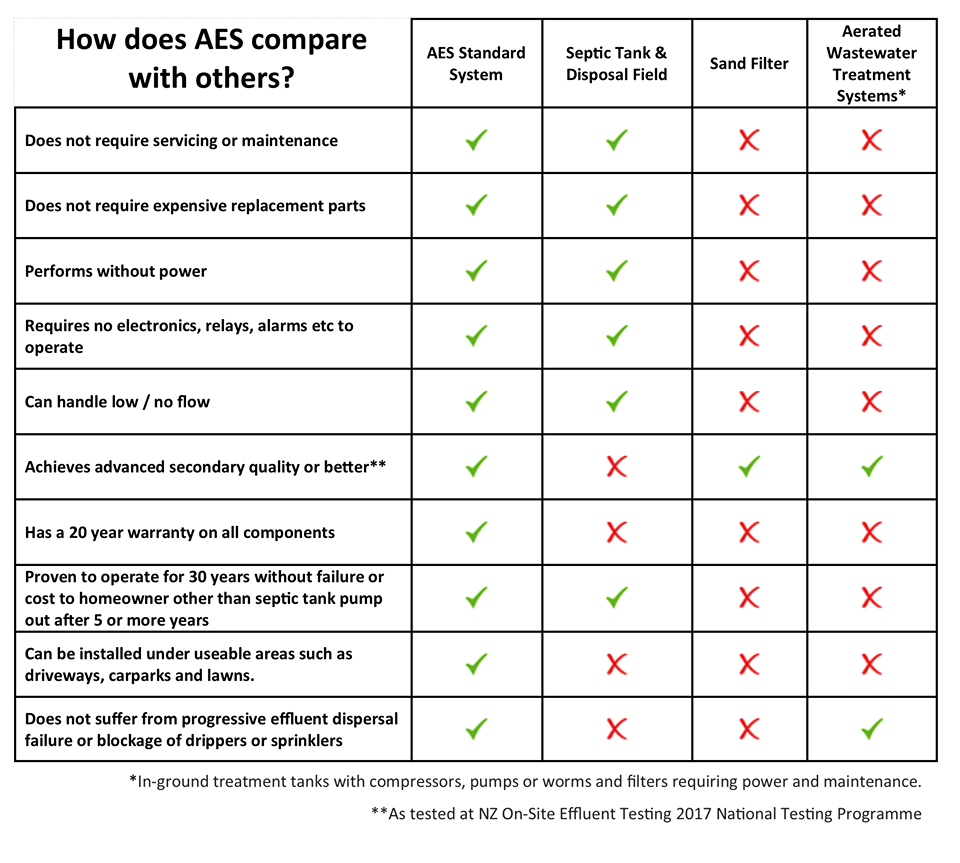 aes advanced wastewater septic treatment system comparison
